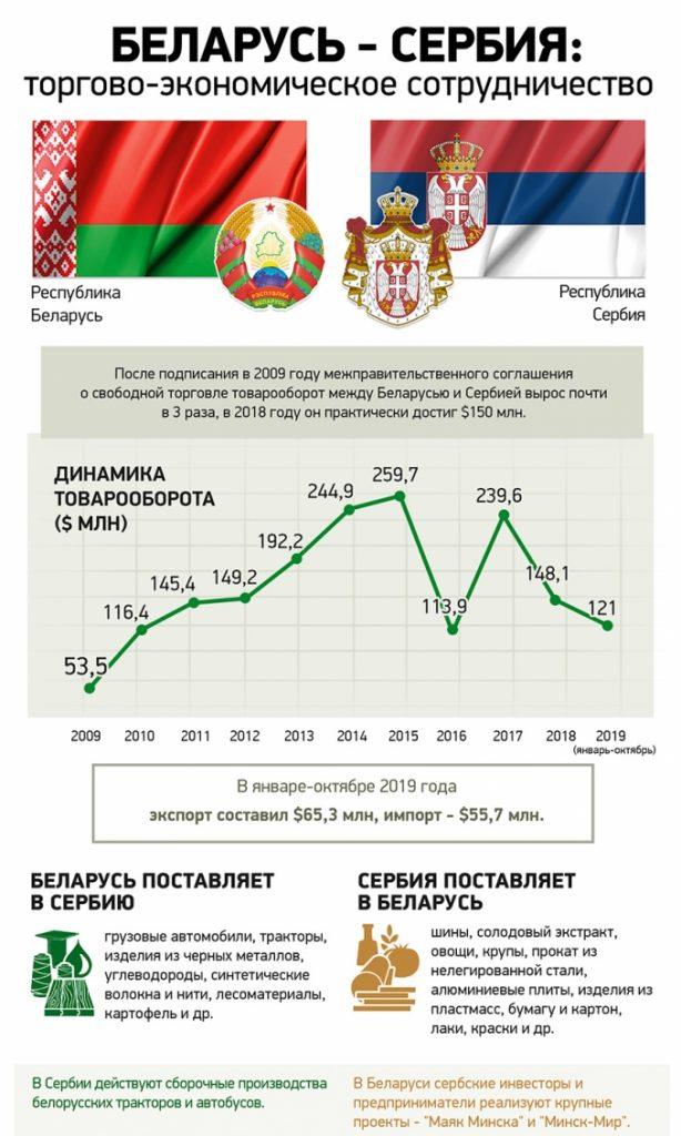 Лукашенко в Сербии: первые итоги